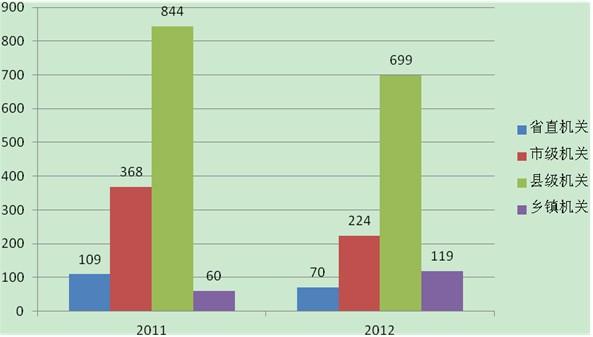 二、报考条件和资格的变化-2012年山西省党群公务员招录考试公告八